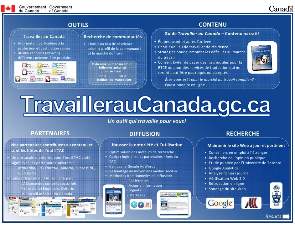 Working In Canada Tool  Poster (Fr)