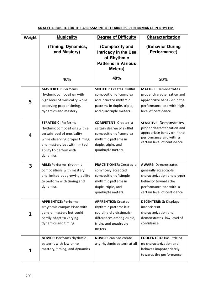 ap essay grading rubrics Generic ap language and composition rubric the score should reflect a judgment of the essay's quality as a whole remember that students had only 40 minutes to read.