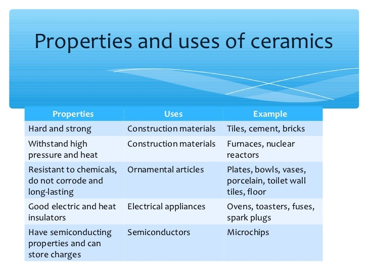 What is difference between porcelain and ceramic tile