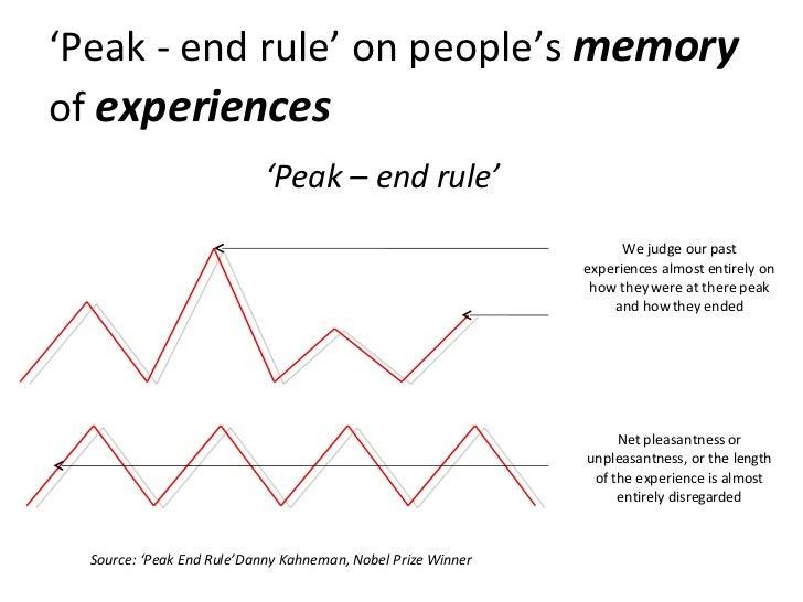 ' Peak - end rule' on people's  memory   of  experiences Source: 'Peak End Rule'Danny Kahneman, Nobel Prize Winner ' Peak ...