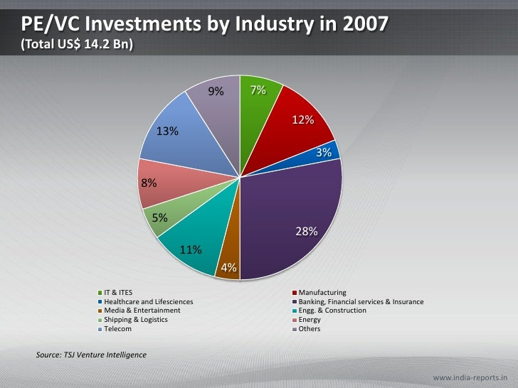 PE/VC Investments by Industry in 2007(Total US$ 14.2 Bn)<br />www.india-reports.in<br />Source: TSJ Venture Intelligence<b...
