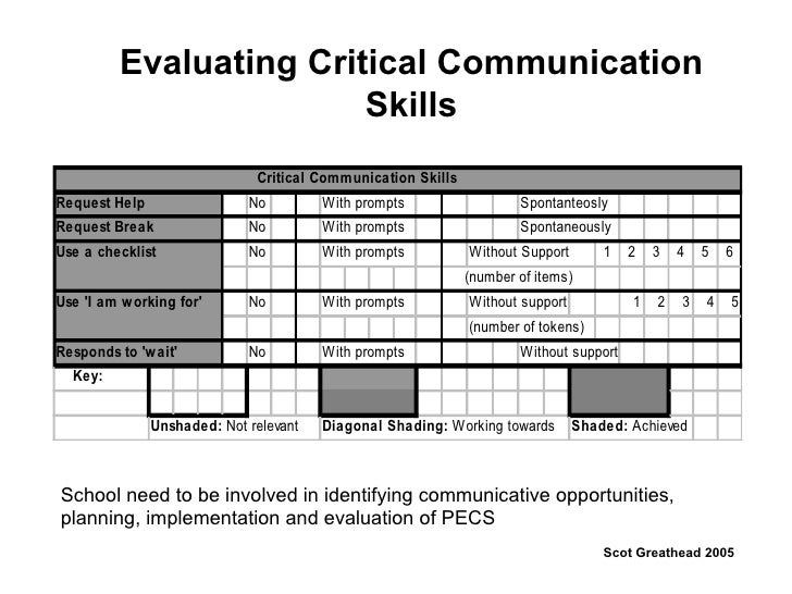 Checkpoint: Evaluating Communication Strategies