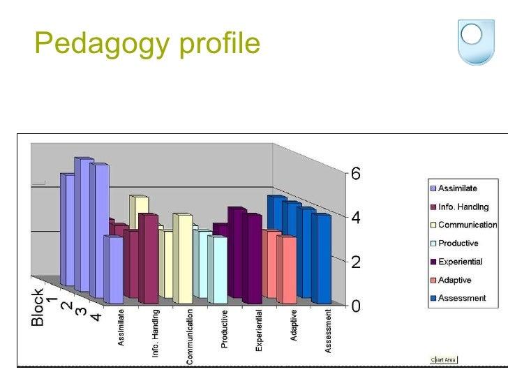 Pedagogy profile
