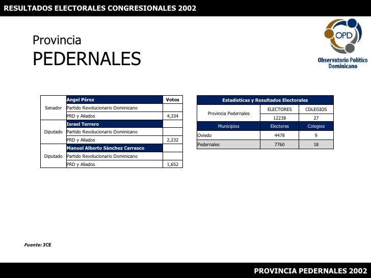RESULTADOS ELECTORALES CONGRESIONALES 2002<br />ProvinciaPEDERNALES<br />Fuente: JCE<br />PROVINCIA PEDERNALES 2002<br />