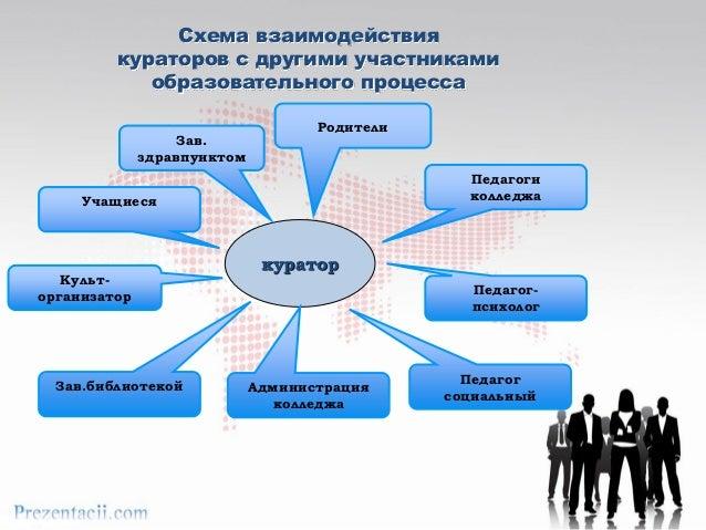 Схема взаимодействия кураторов