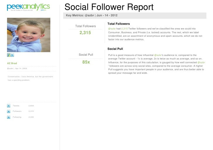 PeekAanalytics social audience report for @azbr