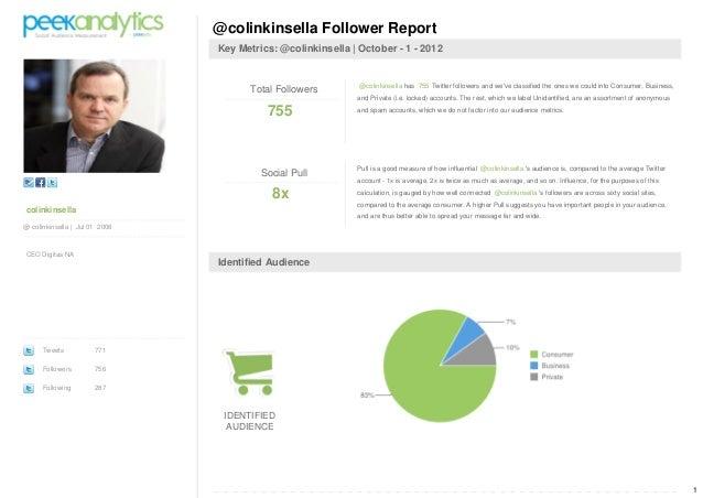 1 colinkinsella @ colinkinsella | Jul 01 2008 CEO Digitas NA Tweets 771 Followers 756 Following 287 @colinkinsella Followe...
