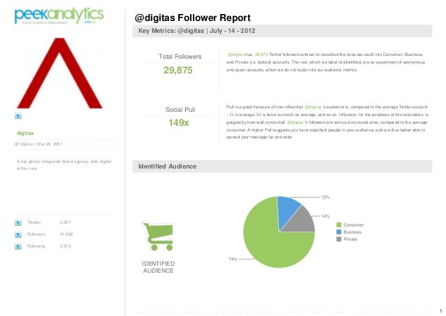 1 digitas @ digitas | Mar 29 2007 A top global integrated brand agency, with digital at the core. Tweets 5,957 Followers 3...