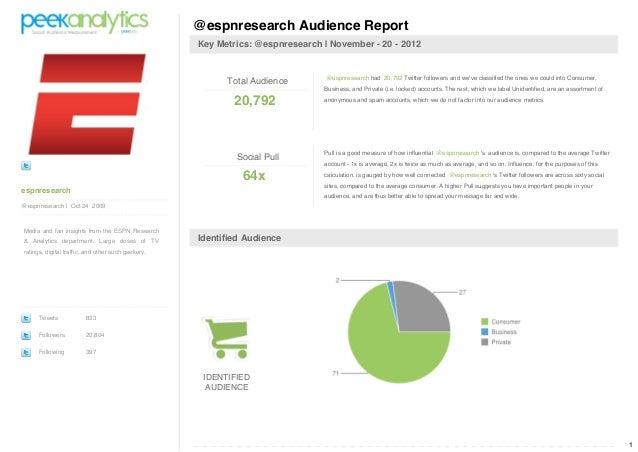 @espnresearch Audience Report                                                    Key Metrics: @espnresearch | November - 2...