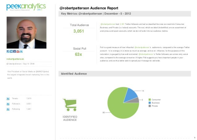 Peek analytics social audience reports robertpatterson _dec_05_2012