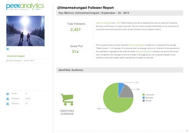 PeekAnalytics Social Audience Reports @timarmstrongaol