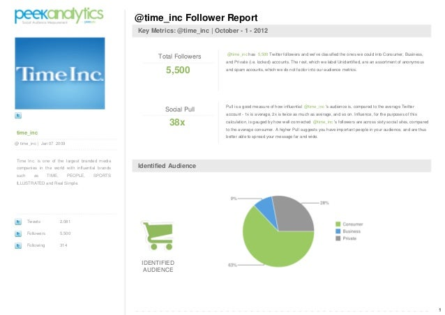 PeekAnalytics Social Audience Report @time inc