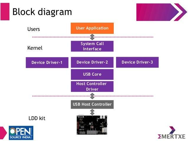 Block Diagram Usb Host