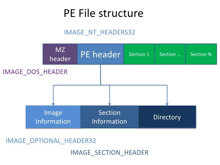 PE File structure                 IMAGE_NT_HEADERS32                MZ             header    PE header       Section 1    ...