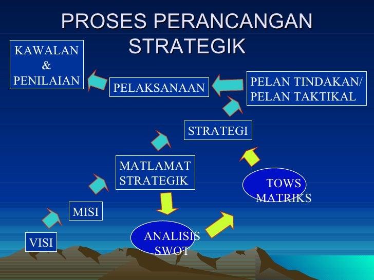 PROSES PERANCANGAN STRATEGIK KAWALAN & PENILAIAN PELAN TINDAKAN/ PELAN TAKTIKAL STRATEGI MATLAMAT STRATEGIK MISI VISI ANAL...