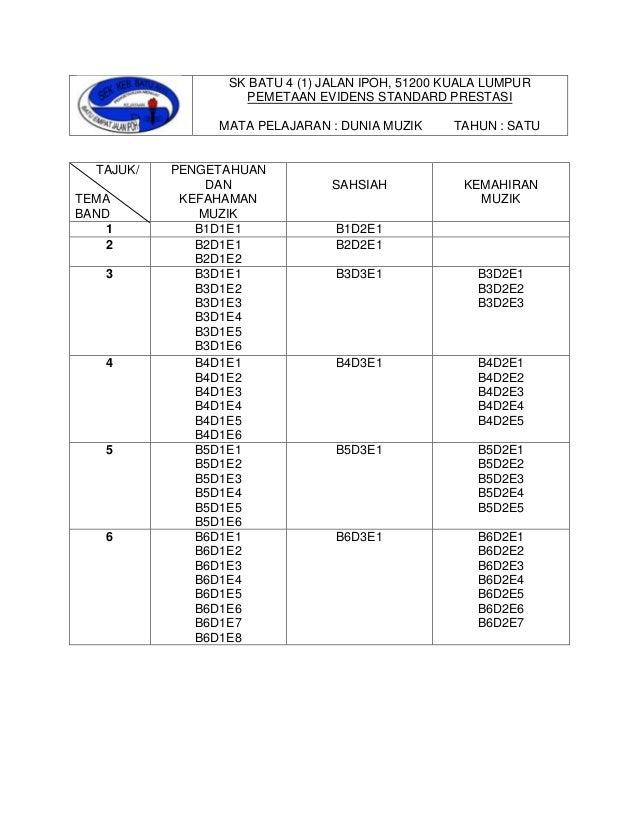 SK BATU 4 (1) JALAN IPOH, 51200 KUALA LUMPUR PEMETAAN EVIDENS STANDARD PRESTASI MATA PELAJARAN : DUNIA MUZIK TAHUN : SATU ...