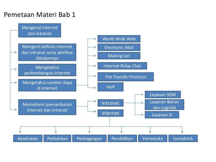 Pemetaan Materi Bab 1     Mengenal internet       dan intranet                                                  World Wide...