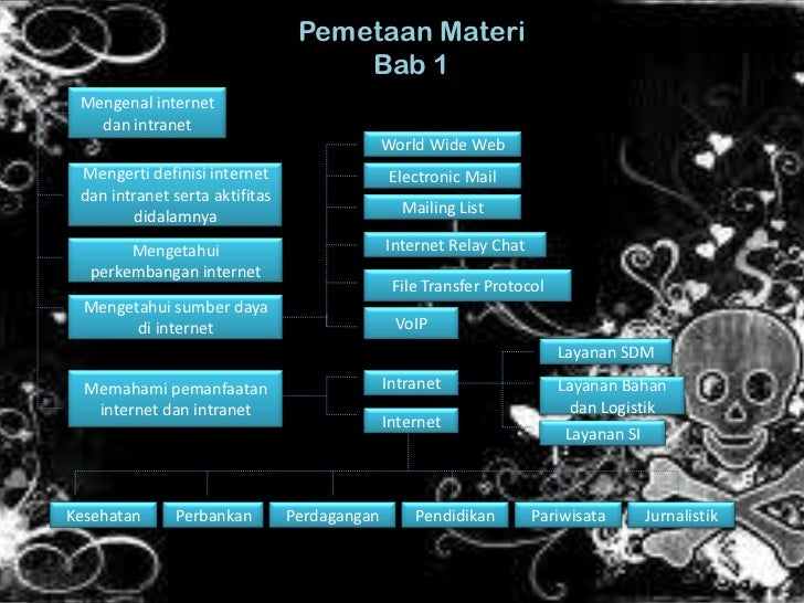 Pemetaan materi bab 1