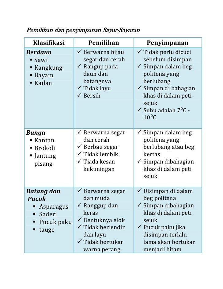 Pemilihan dan penyimpanan Sayur-Sayuran  Klasifikasi        Pemilihan            PenyimpananBerdaun           Berwarna hi...