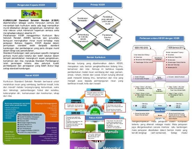 KURIKULUM Standard Sekolah Rendah (KSSR) diperkenalkan sebagai usaha menyusun semula dan menambah baik kurikulum sedia ada...