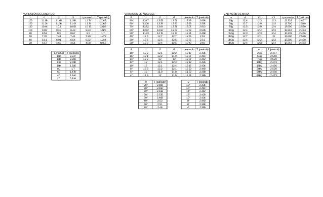VARIACIÓN DE LONGITUD L t1 150 11.68 130 11.24 110 10.44 100 9.98 80 8.53 60 7.35 40 6.11 20 4.57  t2 11.65 11.36 10.1 9.4...