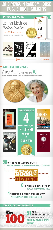Penguin Random House Publishing Highlights 2013