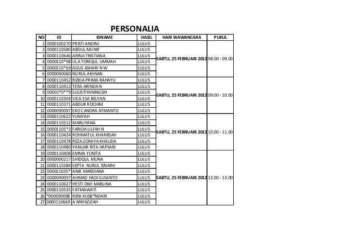 PERSONALIANO        ID                   IDNAME     HASIL     HARI WAWANCARA           PUKUL  1   0000100270   PRISTI ANDI...