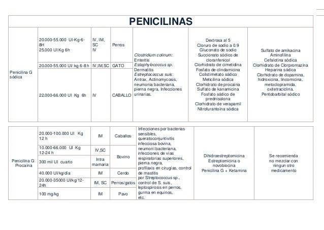 PENICILINASPenicilina Gsódica20.000-55.000 UI-Kg-6-8H25.000 UI Kg 6hIV, IM,SCIVPerrosClostridium colinum:EnteritisEstaphyl...