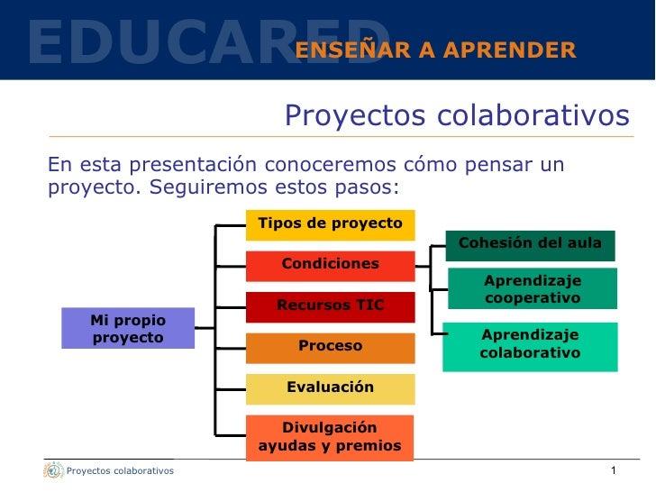 <ul><li>En esta presentación conoceremos cómo pensar un proyecto. Seguiremos estos pasos:  </li></ul>Proyectos colaborativ...