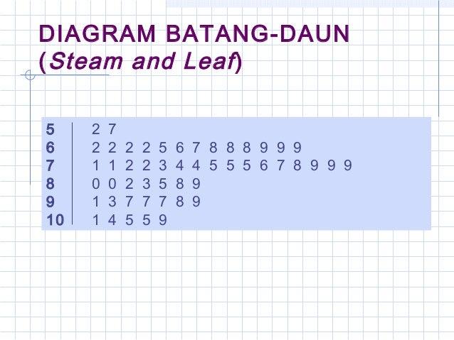 Matematika dan daun bagian batang memuat angka puluhan dan bagian daun memuat angka satuan ccuart Image collections