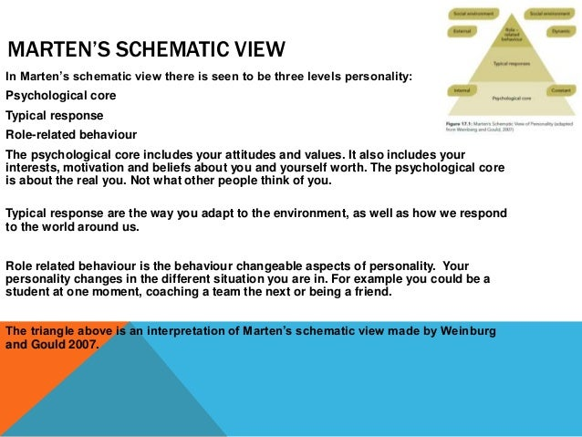 Unit 17 Psychology In Sport