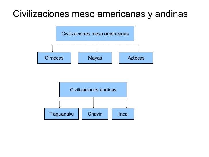 Civilizaciones meso americanas y andinas Civilizaciones meso americanas Civilizaciones andinas Olmecas Mayas Aztecas Tiagu...