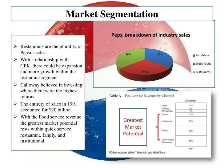 pepsico restaurants case study analysis Pepsico restaurants case mgm 399 1:30-2:50 pepsico's restaurants pepsico started off being a passive company, but later took a more aggressive stance into.