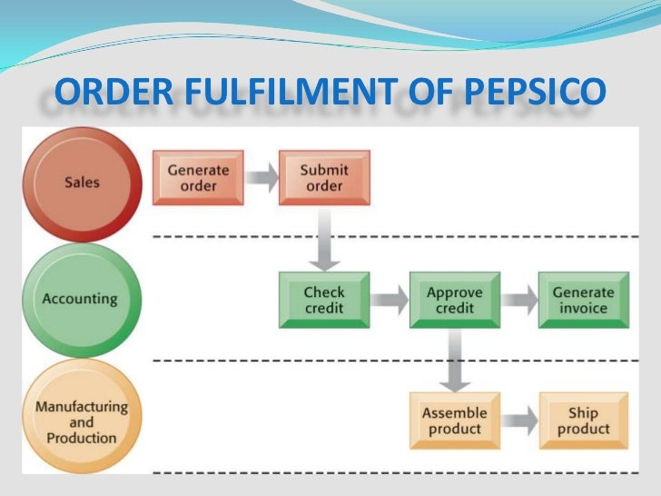 Pepsico's diversification strategy in 2008 case 19