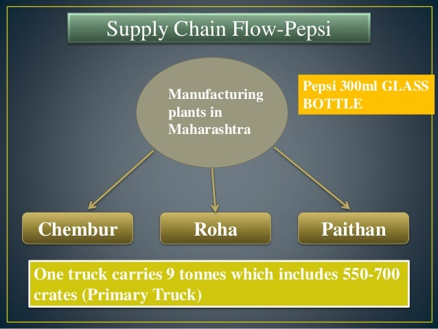 supply chain management pepsi Managing supply chain greenhouse gas emissions lessons learned for the road ahead december 2010  united states environmental protection agency.