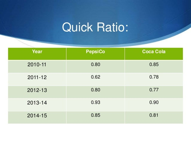 ratio analysis of pepsi coke The cost of sales for pepsico during 2004 was $12,674 yielding a ratio percentage of 45 3% of total assets and for 2005 the cost of sales was $14,167 yielding a ratio percentage of 44 7% of total assets.