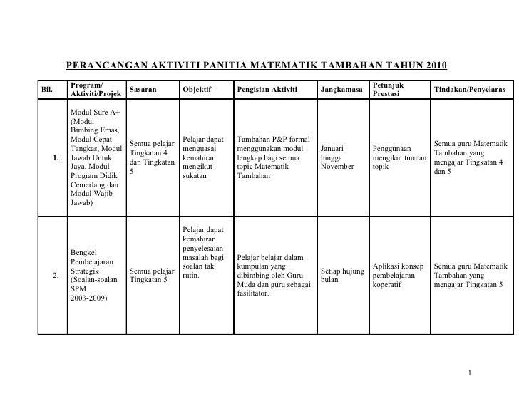 PERANCANGAN AKTIVITI PANITIA MATEMATIK TAMBAHAN TAHUN 2010             Program/                                           ...