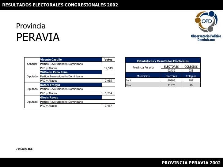 RESULTADOS ELECTORALES CONGRESIONALES 2002<br />ProvinciaPERAVIA<br />Fuente: JCE<br />PROVINCIA PERAVIA 2002<br />