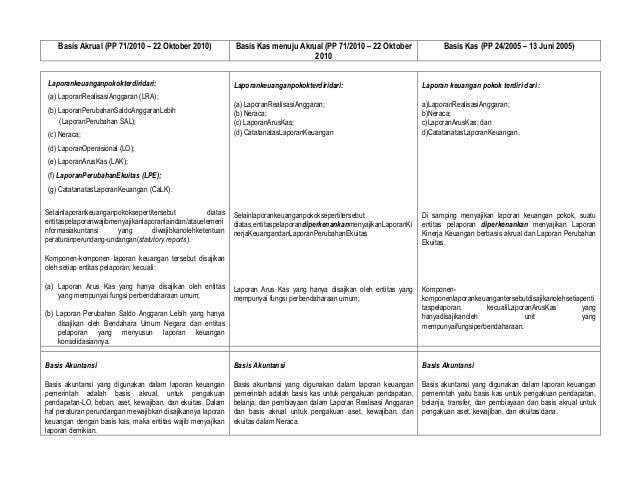 Basis Akrual (PP 71/2010 – 22 Oktober 2010)               Basis Kas menuju Akrual (PP 71/2010 – 22 Oktober                ...