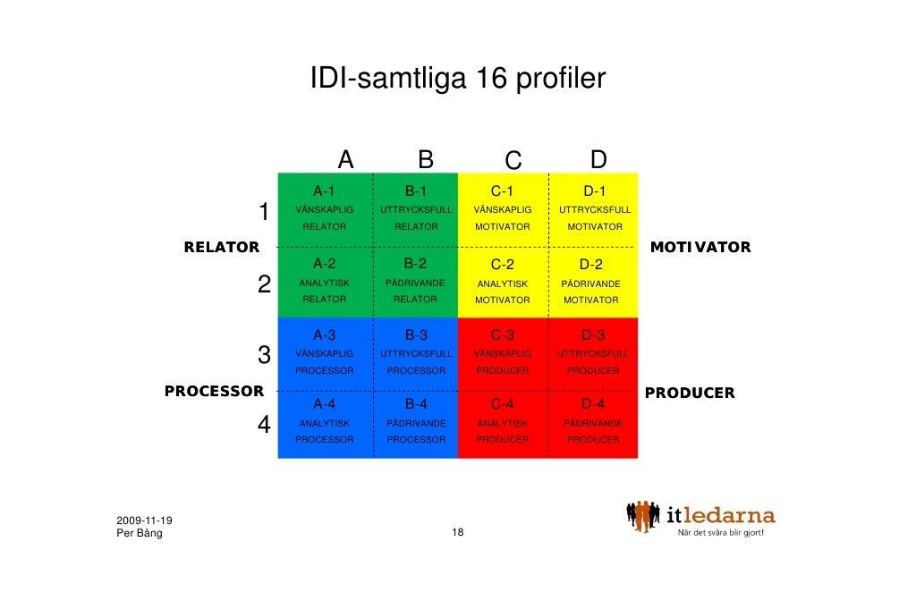 IDI-samtliga 16 profiler                                A         B                 C            D                        ...