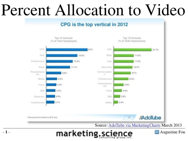 Augustine Fou- 1 - Percent of digital allocated to video ads - 14.5% auto - 12.3% Entertainment - 11.1% retail - 9.2% CPG ...
