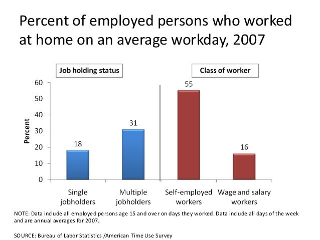 Percent of employed persons who worked  at home on an average workday, 2007NOTE: Data include all employed persons age 15 ...
