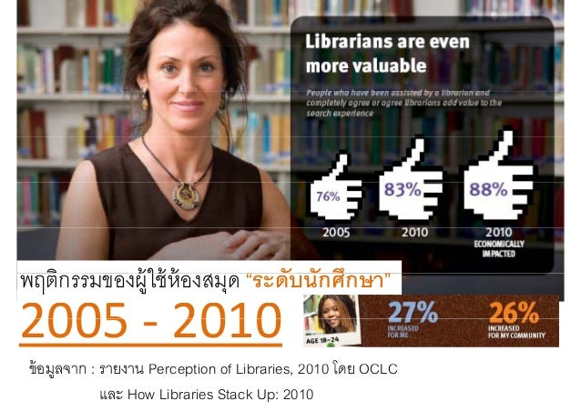 Perception of libraries by oclc Thai version