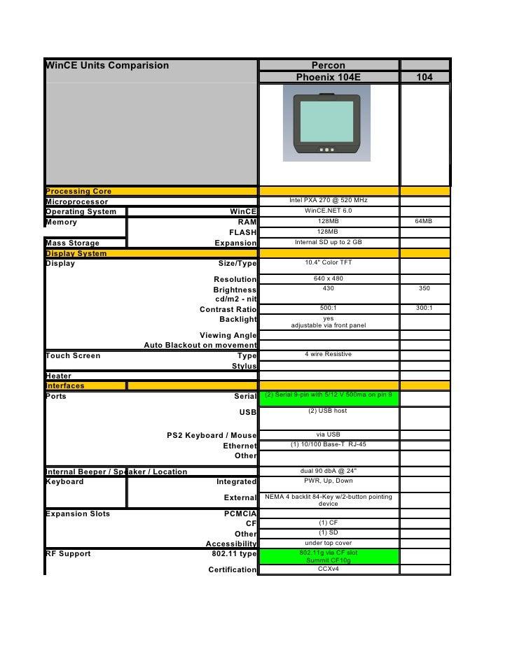 Percon Vehicle Mount Computer Comparison Matrix