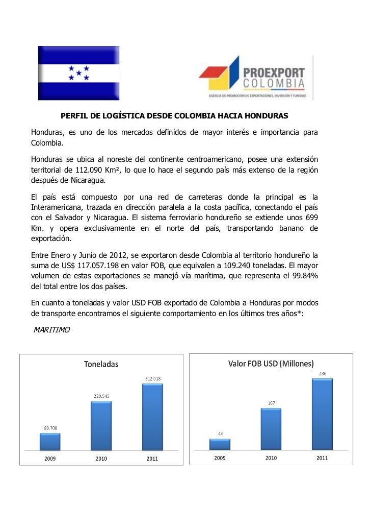 Perfil Honduras