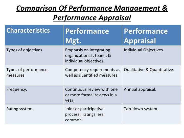 the most prominent types of performance management plans Different types of performance appraisals are used in business to help guide employees in areas of strength and weakness it helps managers set programs for development to help employees succeed.
