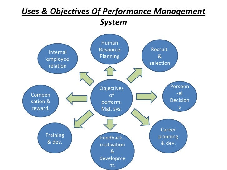 strategic human resource management shrm a Strategic human resource management (shrm), as a term first given from the usa, is of more interest recently it is defined as the pattern through planning human resource deployments and activities such to enable an organization to achieve its goals (jl perry, 1993.