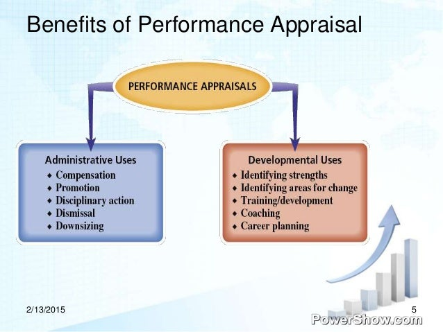 performance appraisals When the words performance appraisal are spoken, they almost immediately  evoke a strong reaction--sometimes good, sometimes bad--but there's always a.