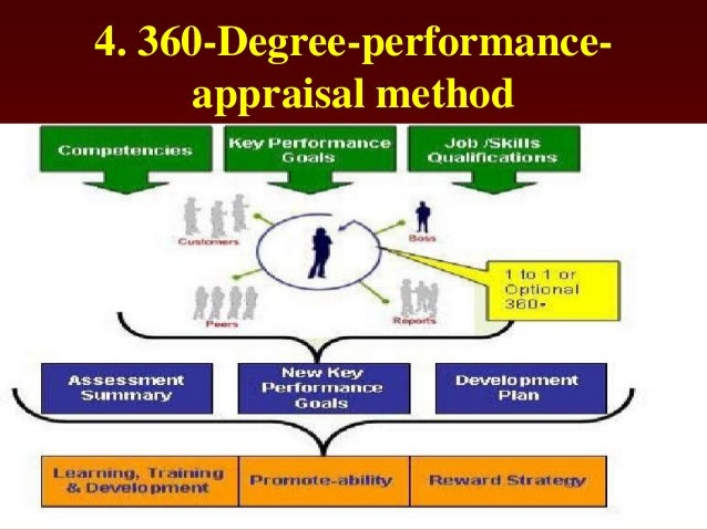 literature review on evaluation of performance appraisal system Employees' perception of performance appraisal system: a case study francis o boachie-mensah (corresponding author) school of business, university of cape coast cape coast performance.