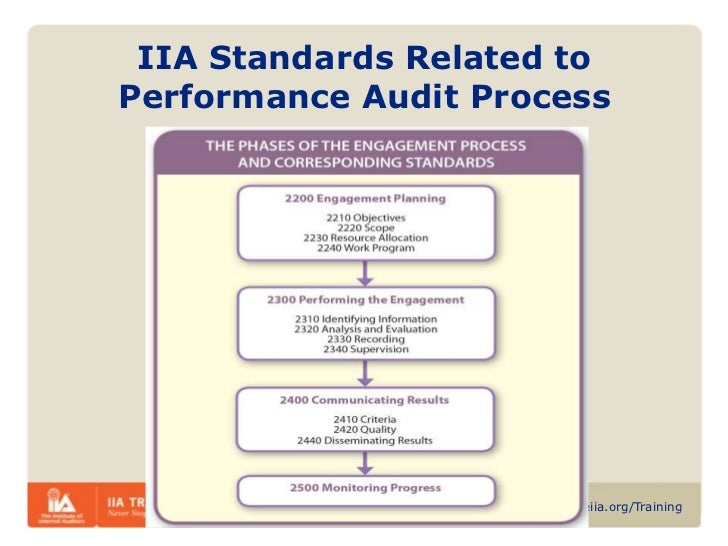 performance-audit-adding-value-51-728.jp
